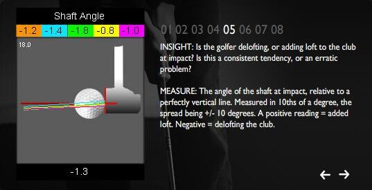 shaft-angle