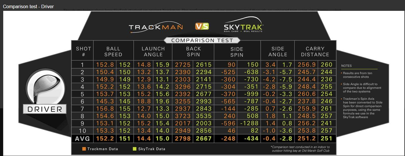 Trackman vs SkyTrak