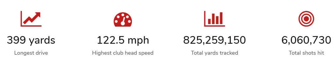 Mevo golf stats